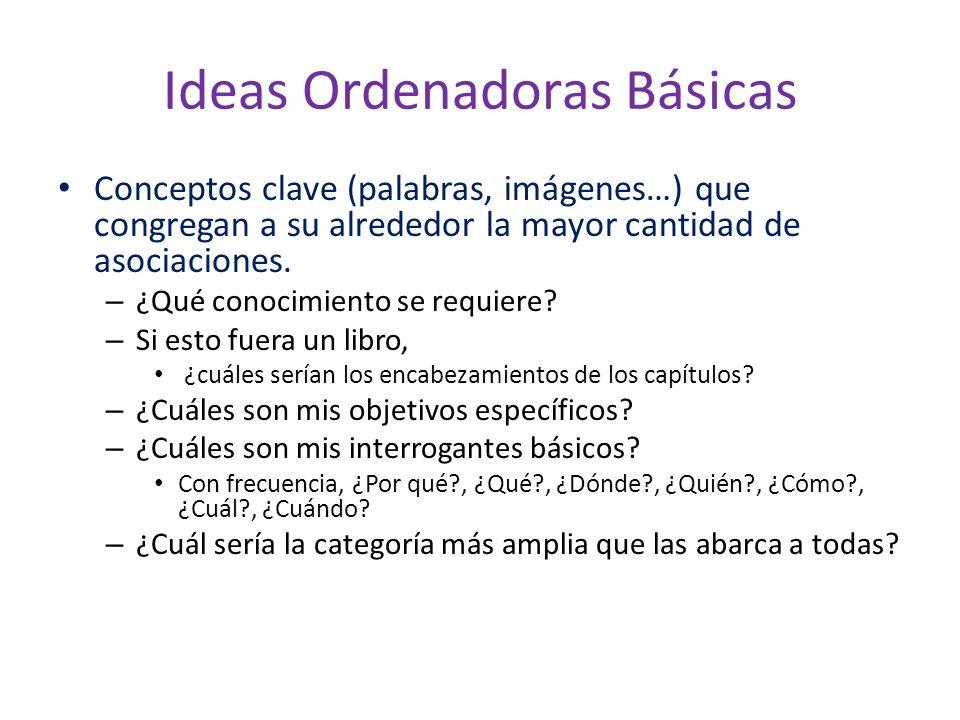 Ideas Ordenadoras Básicas Conceptos clave (palabras, imágenes…) que congregan a su alrededor la mayor cantidad de asociaciones. – ¿Qué conocimiento se
