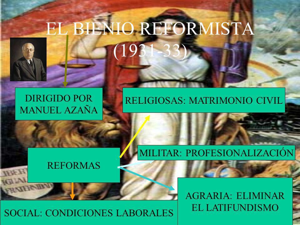EL BIENIO REFORMISTA (1931-33) DIRIGIDO POR MANUEL AZAÑA REFORMAS RELIGIOSAS: MATRIMONIO CIVIL MILITAR: PROFESIONALIZACIÓN AGRARIA: ELIMINAR EL LATIFU