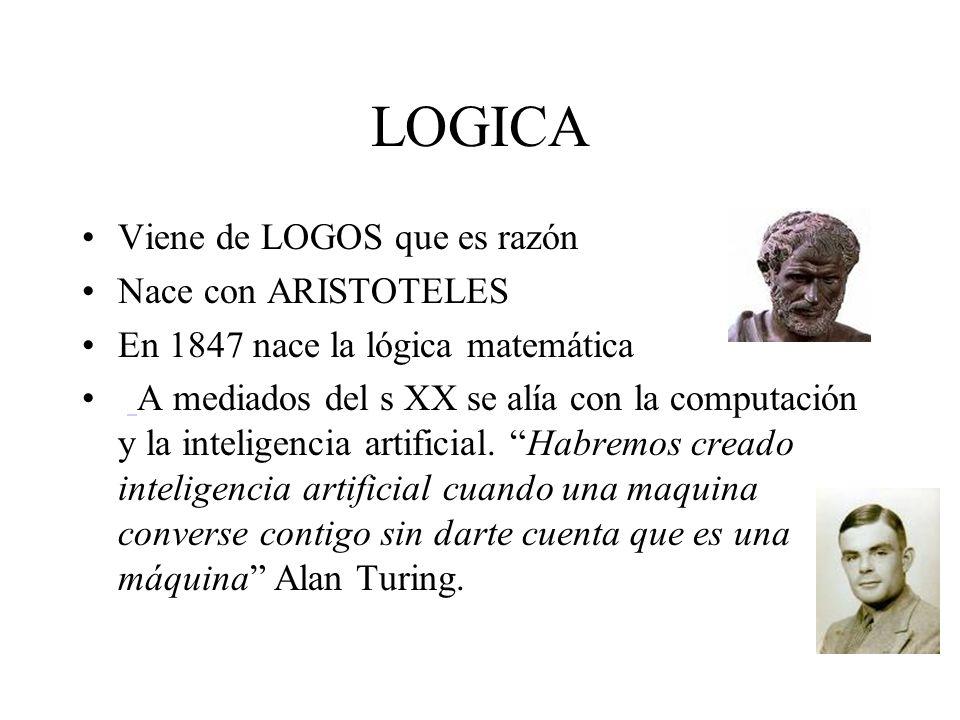 LOGICA Viene de LOGOS que es razón Nace con ARISTOTELES En 1847 nace la lógica matemática A mediados del s XX se alía con la computación y la intelige