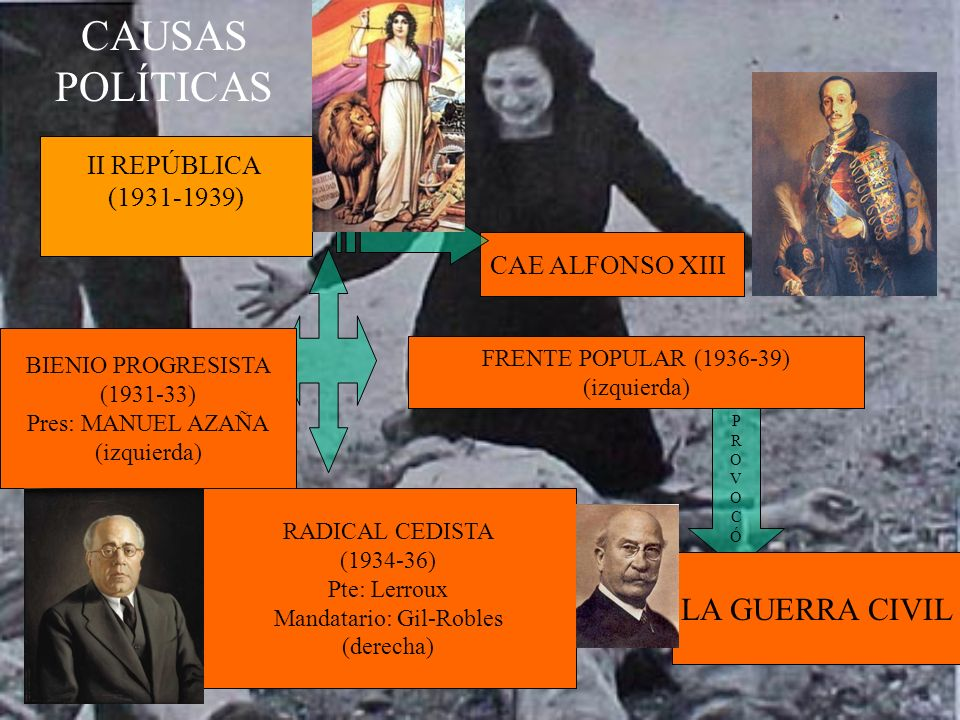 CAUSAS POLÍTICAS II REPÚBLICA (1931-1939) CAE ALFONSO XIII BIENIO PROGRESISTA (1931-33) Pres: MANUEL AZAÑA (izquierda) RADICAL CEDISTA (1934-36) Pte: