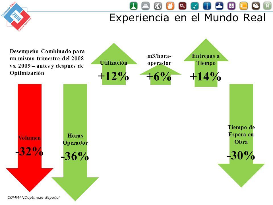 Experiencia en el Mundo Real Volumen -32% Utilización +12% Horas Operador -36% Entregas a Tiempo +14% m3/hora- operador +6% Desempeño Combinado para un mismo trimestre del 2008 vs.