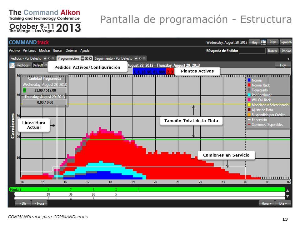 Pantalla de programación - Estructura COMMANDtrack para COMMANDseries 13 Pedidos Activos/Configuración Plantas Activas Tamaño Total de la Flota Camiones en Servicio Linea Hora Actual