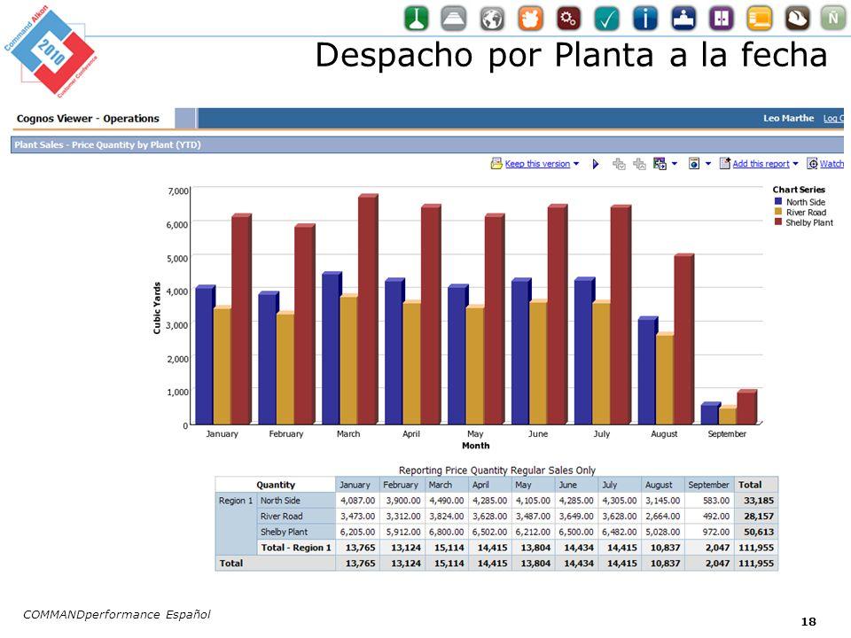 Despacho por Planta a la fecha COMMANDperformance Español 18