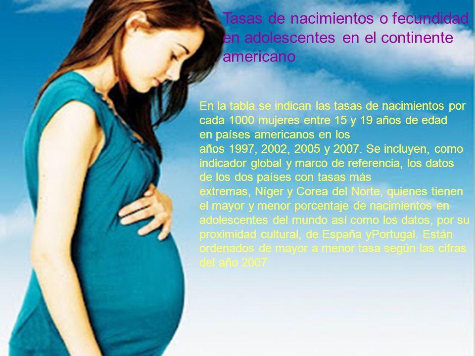 Causas del embarazo en la adolescencia En algunas sociedades, el matrimonio a edades tempranas y el rol de género que tradicionalmente se asigna a lamujer, son factores importantes en las altas tasas de embarazo en la adolescencia.