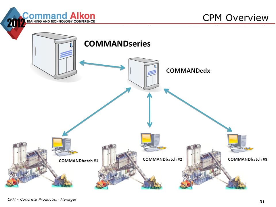 CPM - Concrete Production Manager 31 CPM Overview COMMANDseries COMMANDbatch #1 COMMANDbatch #2COMMANDbatch #3 COMMANDedx