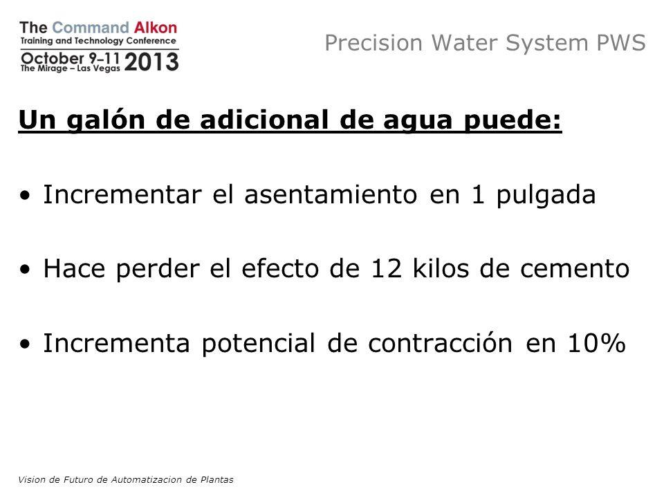 Precision Water System PWS Fácil de Controlar (Producción) Dificil de Controlar (Transporte) Humedad del agregado Agua adiciona da en revision Agua en camion Agua adiciona da en obra Agua adicionada durante el bacheo Aditivos y Materiales Agua en camión Vision de Futuro de Automatizacion de Plantas
