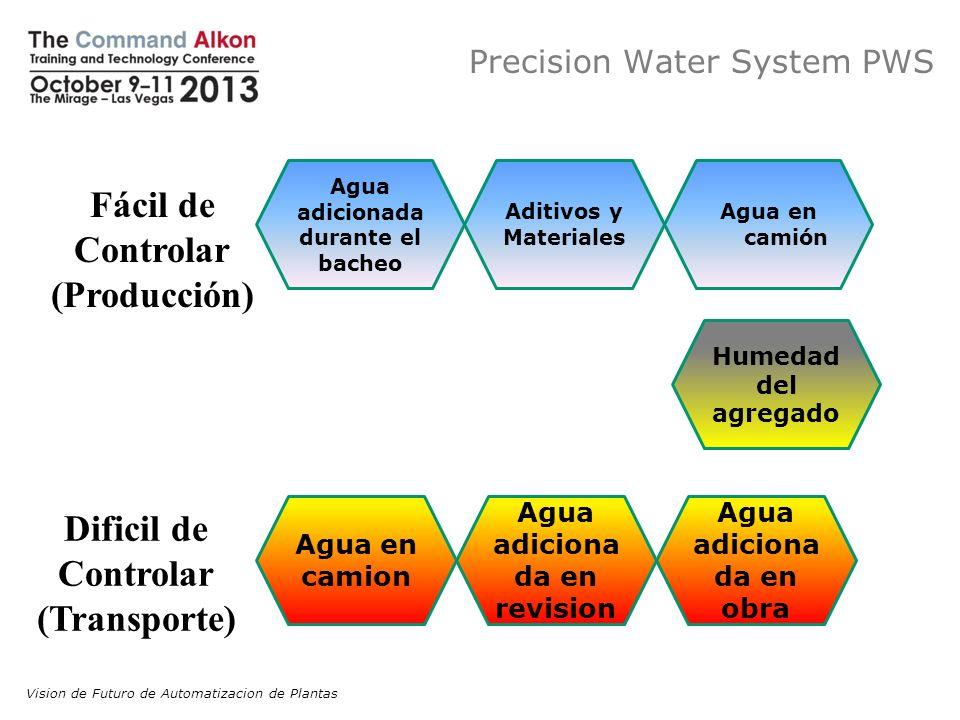 Precision Water System PWS Fácil de Controlar (Producción) Dificil de Controlar (Transporte) Humedad del agregado Agua adiciona da en revision Agua en