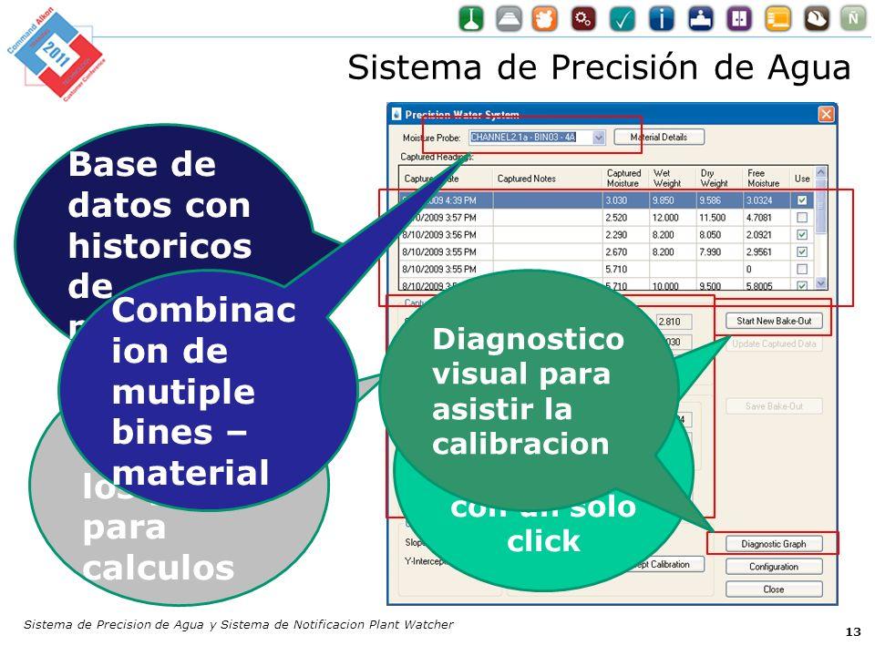 Sistema de Precisión de Agua 13 Facilment e entra los pesos para calculos Base de datos con historicos de muestreo Captura muestra de humedad con un s