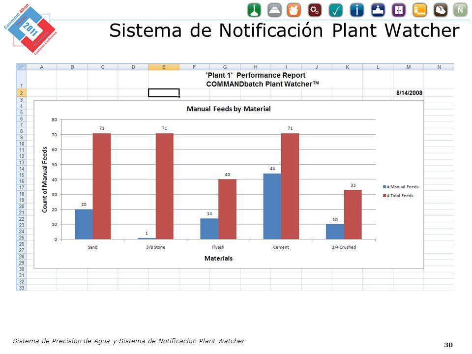 Sistema de Notificación Plant Watcher Sistema de Precision de Agua y Sistema de Notificacion Plant Watcher 30