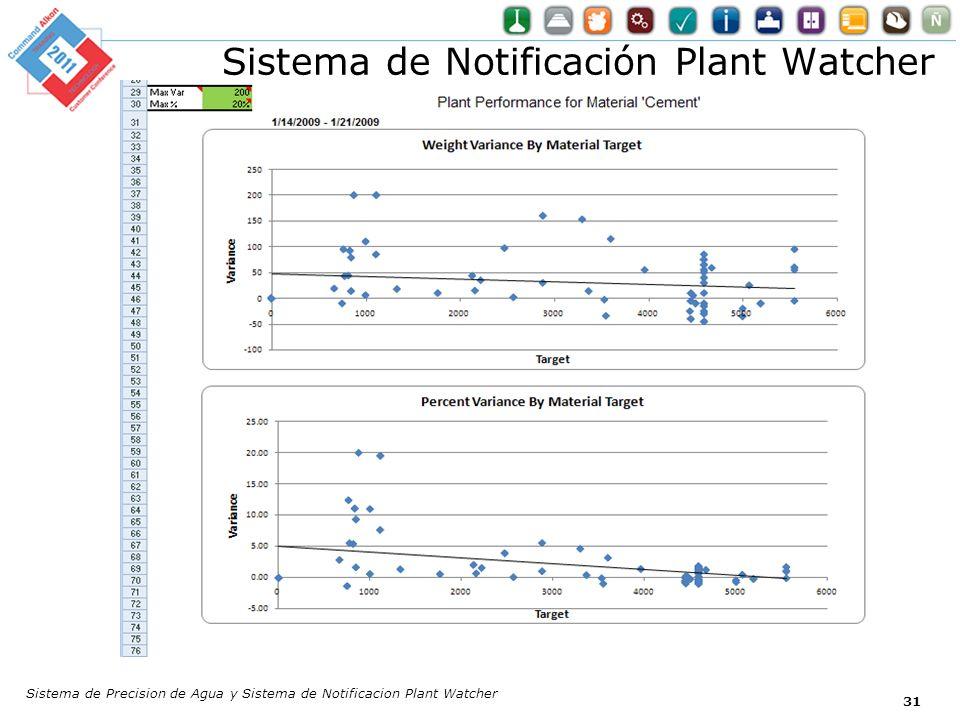 Sistema de Notificación Plant Watcher Sistema de Precision de Agua y Sistema de Notificacion Plant Watcher 31