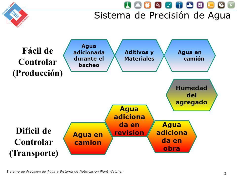 Sistema de Precision de Agua y Sistema de Notificacion Plant Watcher 5 Fácil de Controlar (Producción) Dificil de Controlar (Transporte) Humedad del a