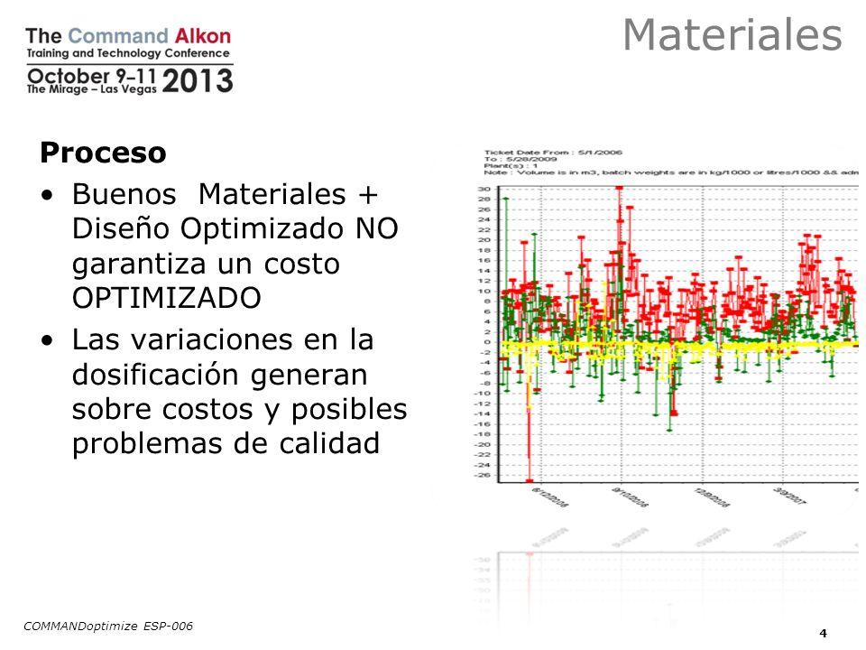 Materiales Proceso Buenos Materiales + Diseño Optimizado NO garantiza un costo OPTIMIZADO Las variaciones en la dosificación generan sobre costos y po