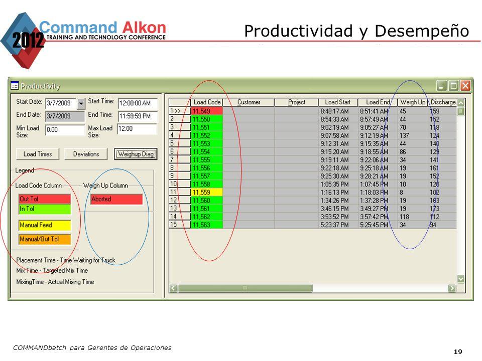 Productividad y Desempeño COMMANDbatch para Gerentes de Operaciones 19
