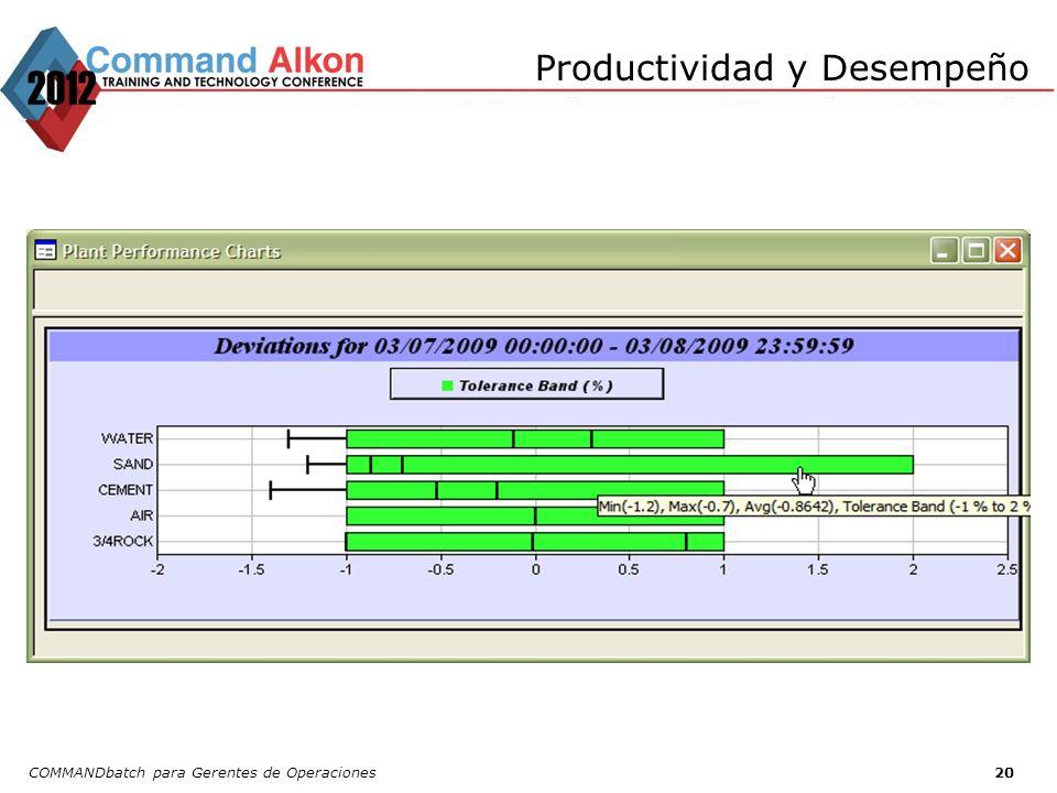 Productividad y Desempeño COMMANDbatch para Gerentes de Operaciones20