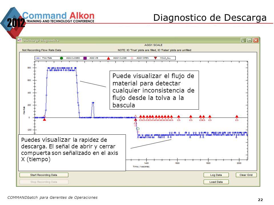 Diagnostico de Descarga COMMANDbatch para Gerentes de Operaciones 22 Puede visualizar el flujo de material para detectar cualquier inconsistencia de f