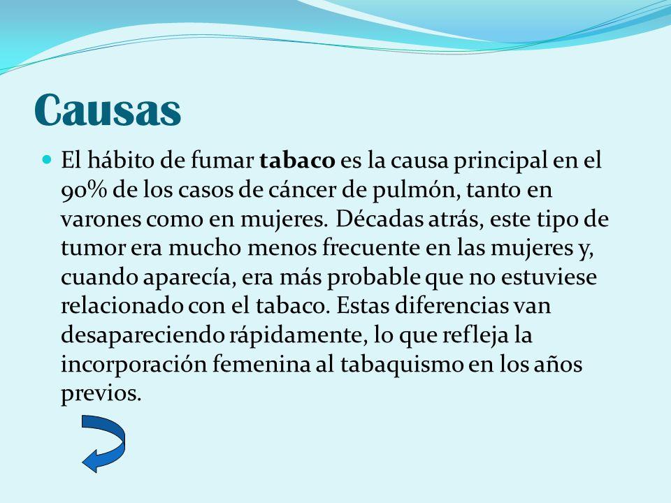 Causas El hábito de fumar tabaco es la causa principal en el 90% de los casos de cáncer de pulmón, tanto en varones como en mujeres. Décadas atrás, es