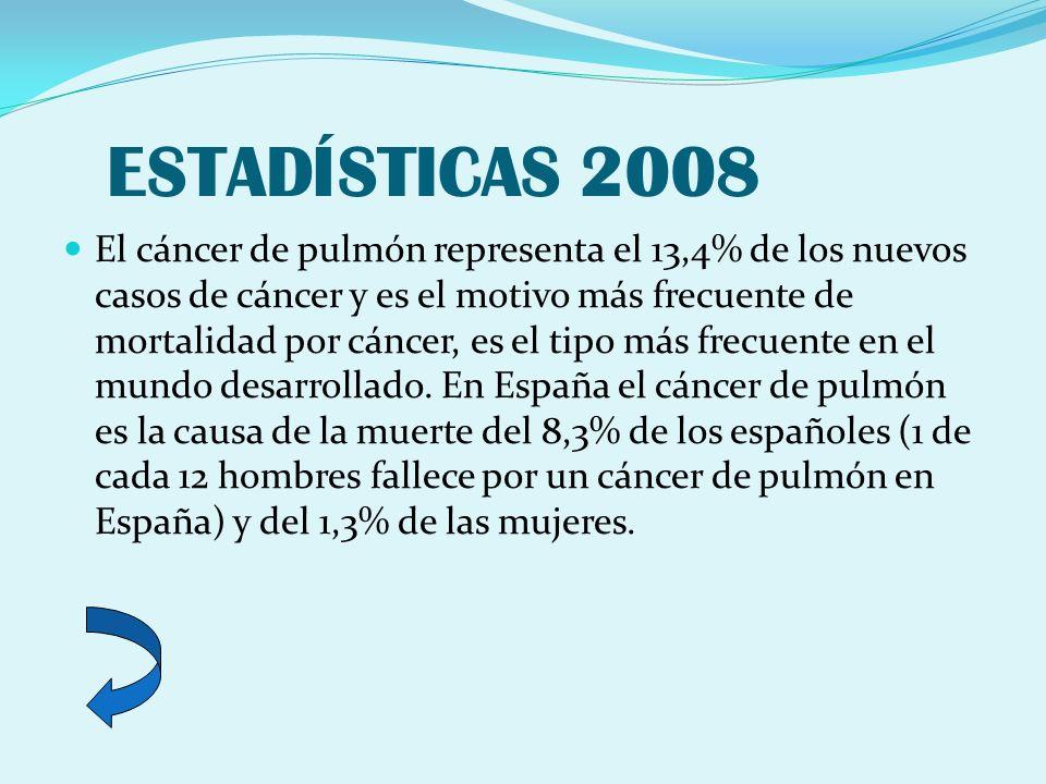 ESTADÍSTICAS 2008 El cáncer de pulmón representa el 13,4% de los nuevos casos de cáncer y es el motivo más frecuente de mortalidad por cáncer, es el t