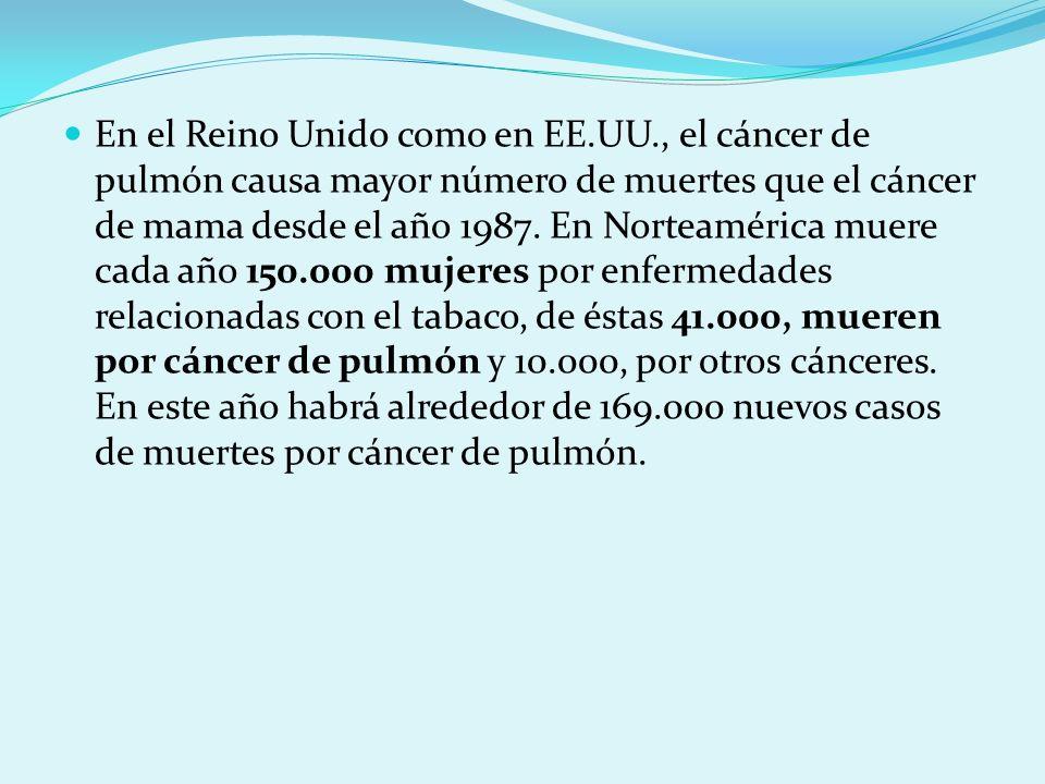 En el Reino Unido como en EE.UU., el cáncer de pulmón causa mayor número de muertes que el cáncer de mama desde el año 1987. En Norteamérica muere cad