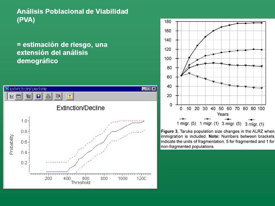 Análisis Poblacional de Viabilidad (PVA) = estimación de riesgo, una extensión del análisis demográfico