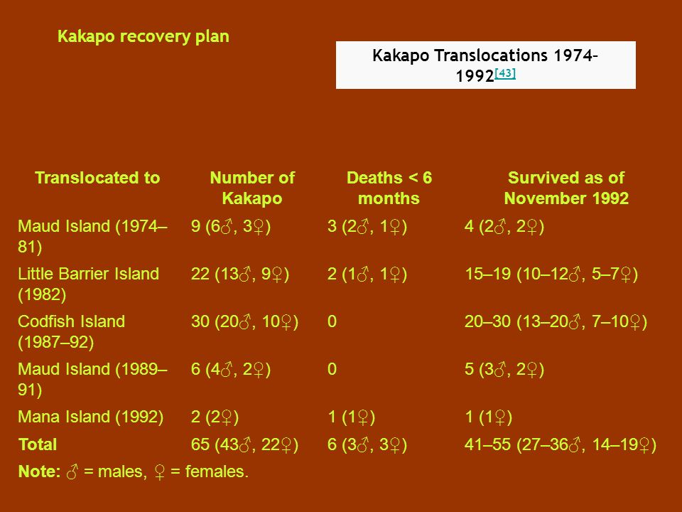 Kakapo recovery plan Kakapo Translocations 1974– 1992 [43] [43] Translocated toNumber of Kakapo Deaths < 6 months Survived as of November 1992 Maud Island (1974– 81) 9 (6, 3)3 (2, 1)4 (2, 2) Little Barrier Island (1982) 22 (13, 9)2 (1, 1)15–19 (10–12, 5–7) Codfish Island (1987–92) 30 (20, 10)020–30 (13–20, 7–10) Maud Island (1989– 91) 6 (4, 2)05 (3, 2) Mana Island (1992)2 (2)1 (1) Total65 (43, 22)6 (3, 3)41–55 (27–36, 14–19) Note: = males, = females.