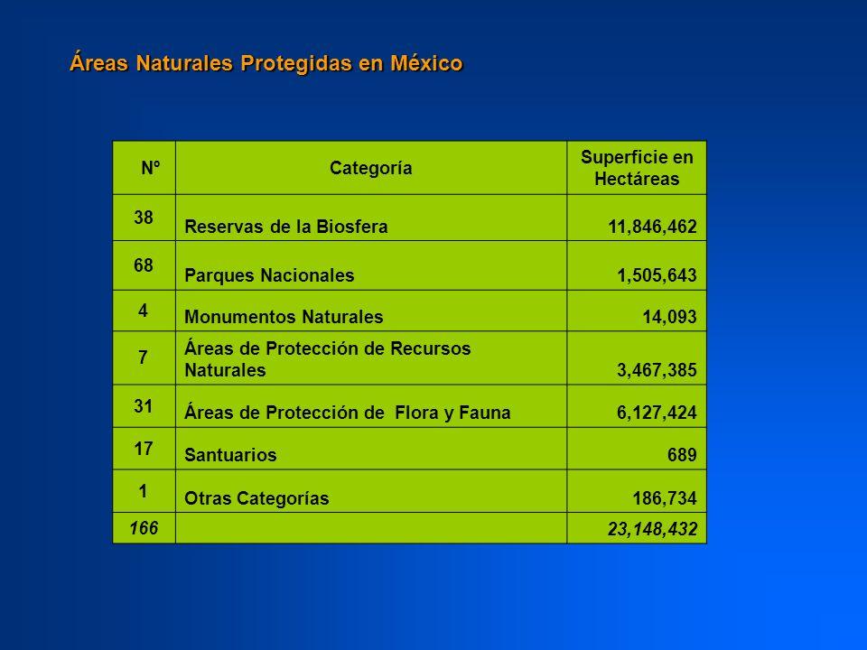 ANP EN MÉXICO Reservas de la Biosfera: Son áreas representativas de uno o más ecosistemas no alterados por la acción del ser humano o que requieran ser preservados y restaurados, en las cuales habitan especies representativas de la biodiversidad nacional, incluyendo a las consideradas endémicas, amenazadas o en peligro de extinción.