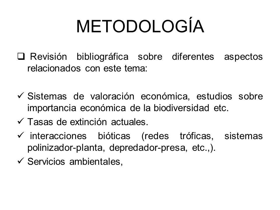 METODOLOGÍA Revisión bibliográfica sobre diferentes aspectos relacionados con este tema: Sistemas de valoración económica, estudios sobre importancia