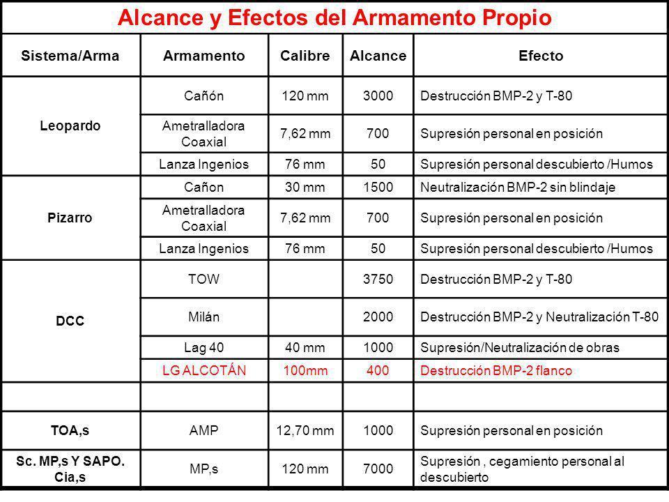 Alcance y Efectos del Armamento Propio Sistema/ArmaArmamentoCalibreAlcanceEfecto Leopardo Cañón120 mm3000Destrucción BMP-2 y T-80 Ametralladora Coaxia