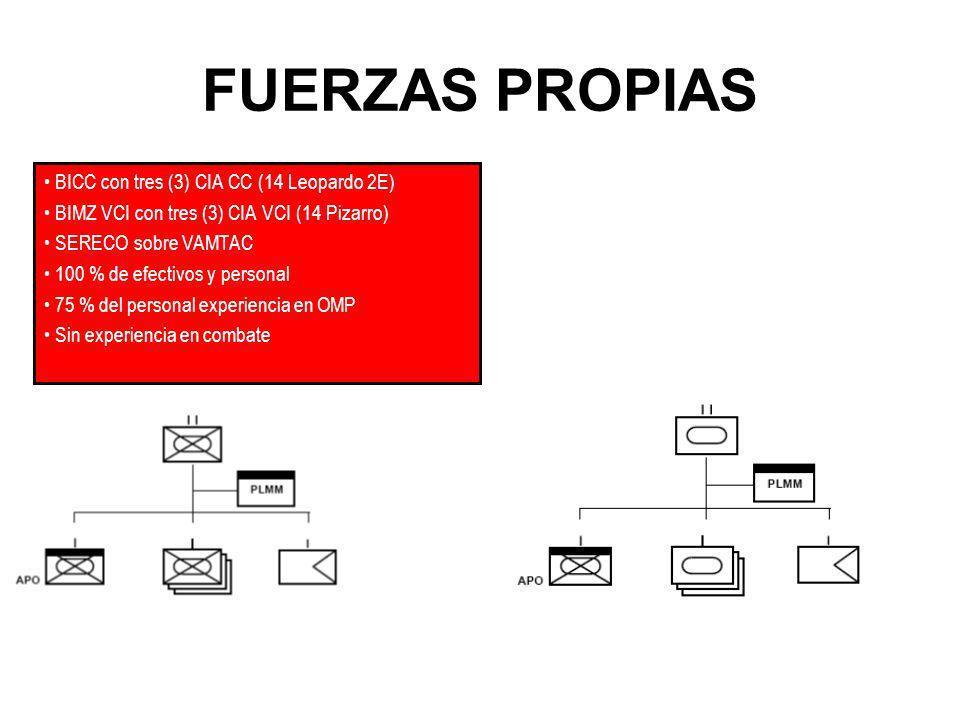 BICC con tres (3) CIA CC (14 Leopardo 2E) BIMZ VCI con tres (3) CIA VCI (14 Pizarro) SERECO sobre VAMTAC 100 % de efectivos y personal 75 % del person