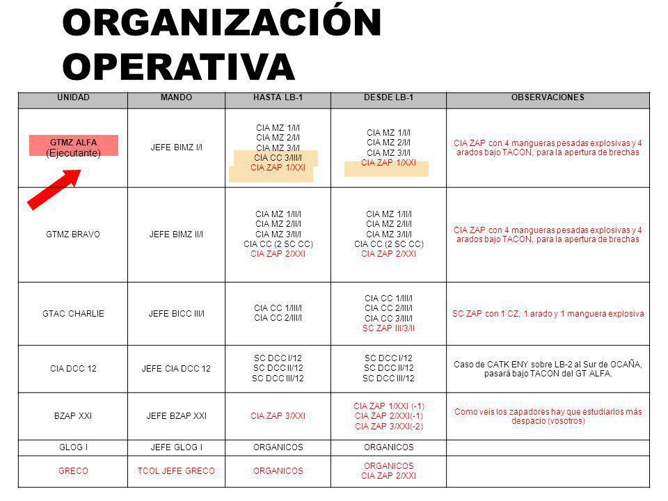 ORGANIZACIÓN OPERATIVA UNIDADMANDOHASTA LB-1DESDE LB-1OBSERVACIONES GTMZ ALFA (Ejecutante) JEFE BIMZ I/I CIA MZ 1/I/I CIA MZ 2/I/I CIA MZ 3/I/I CIA CC