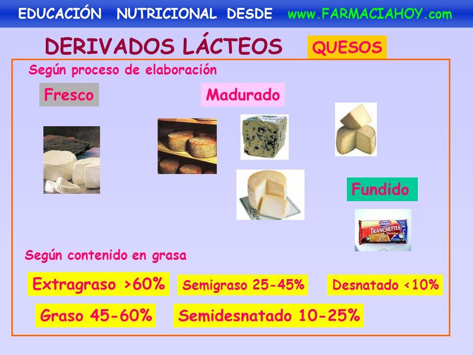 DERIVADOS LÁCTEOS Según proceso de elaboración QUESOS Extragraso >60% Según contenido en grasa Graso 45-60% Semigraso 25-45% Semidesnatado 10-25% Desn