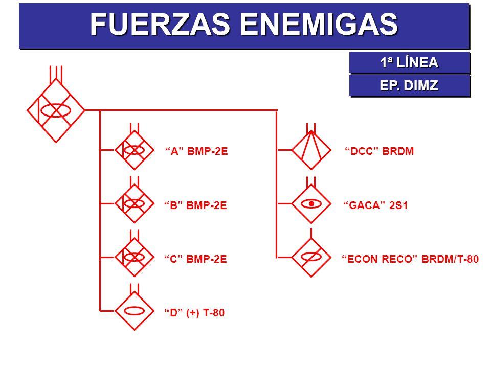 A BMP-2E B BMP-2E C BMP-2E D (+) T-80 DCC BRDM GACA 2S1 ECON RECO BRDM/T-80 FUERZAS ENEMIGAS 1ª LÍNEA EP. DIMZ