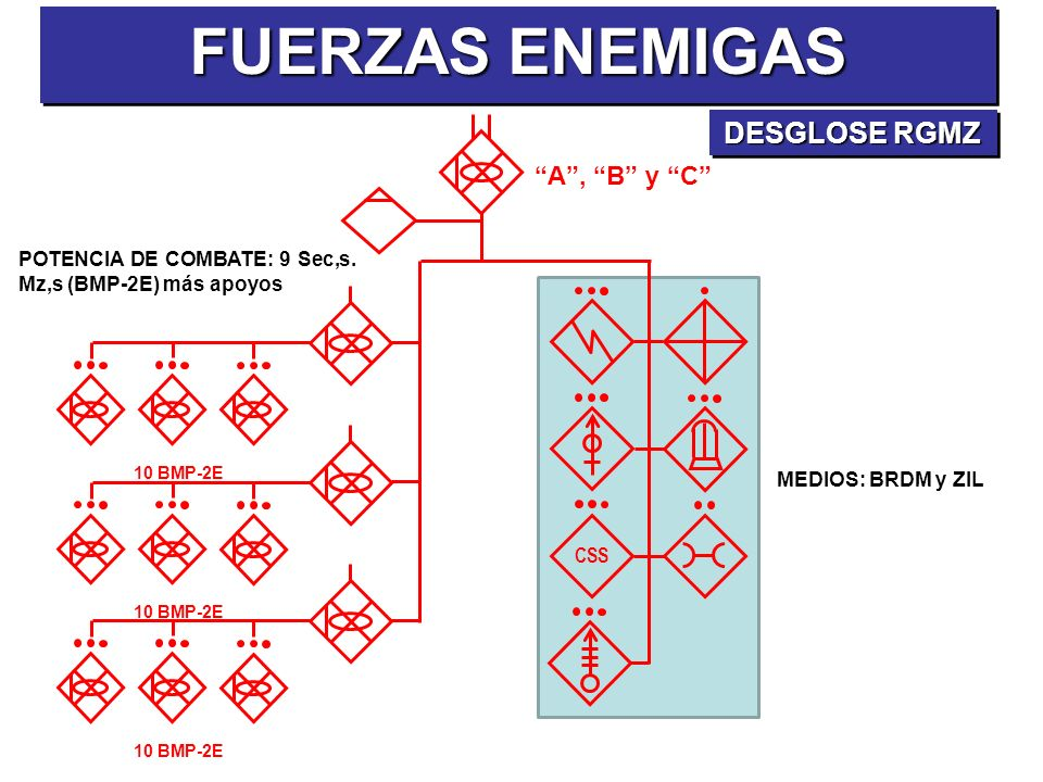POTENCIA DE COMBATE: 9 Sec,s. Mz,s (BMP-2E) más apoyos A, B y C CSS 10 BMP-2E FUERZAS ENEMIGAS DESGLOSE RGMZ MEDIOS: BRDM y ZIL