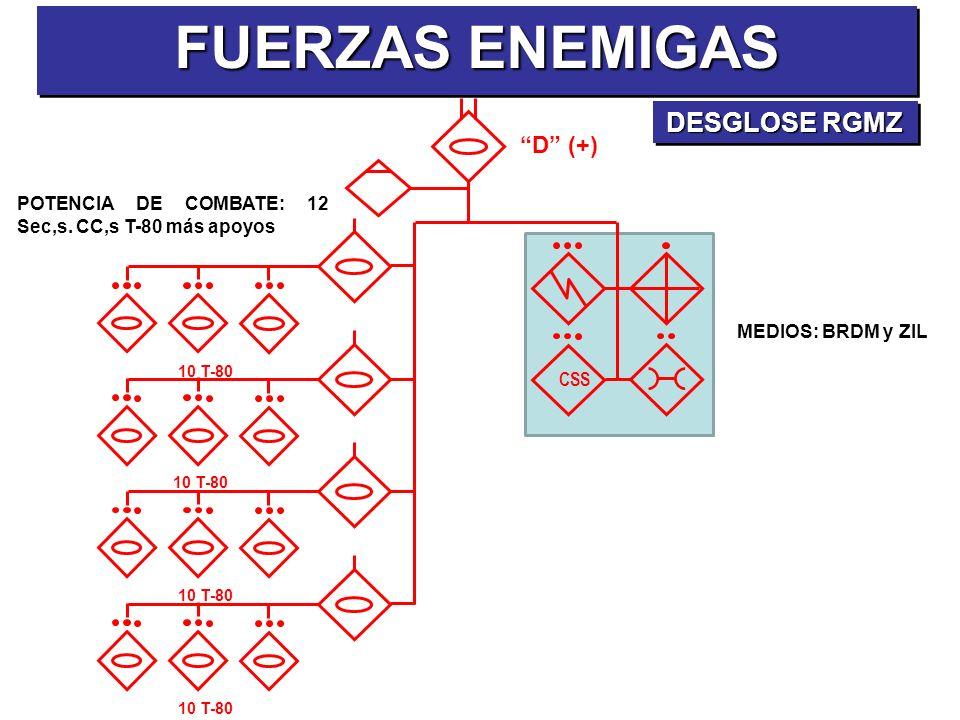 POTENCIA DE COMBATE: 12 Sec,s. CC,s T-80 más apoyos D (+) 10 T-80 CSS 10 T-80 FUERZAS ENEMIGAS DESGLOSE RGMZ