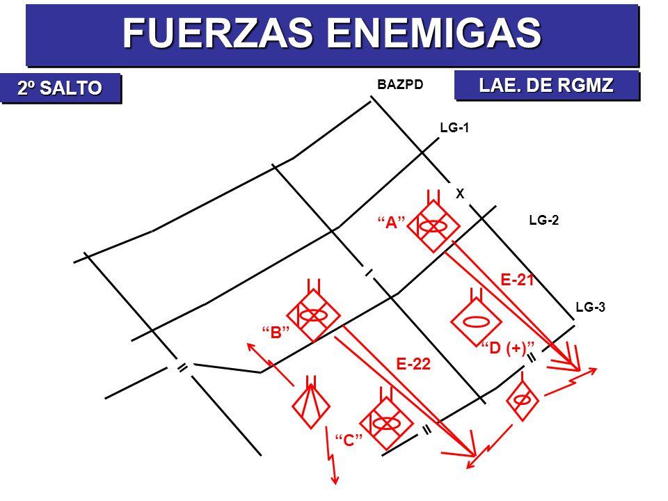 FUERZAS ENEMIGAS LAE. DE RGMZ BAZPD LG-1 LG-2 X I II 2º SALTO E-21 E-22 A B D (+) C LG-3