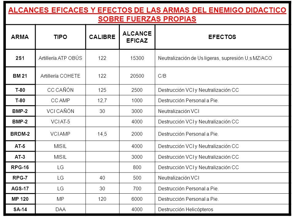 ALCANCES EFICACES Y EFECTOS DE LAS ARMAS DEL ENEMIGO DIDACTICO SOBRE FUERZAS PROPIAS ARMATIPOCALIBRE ALCANCE EFICAZ EFECTOS 2S1Artillería ATP OBÚS1221