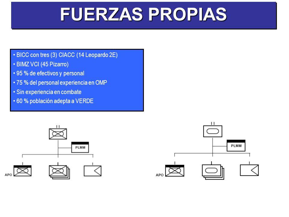 BICC con tres (3) CIACC (14 Leopardo 2E) BIMZ VCI (45 Pizarro) 95 % de efectivos y personal 75 % del personal experiencia en OMP Sin experiencia en co