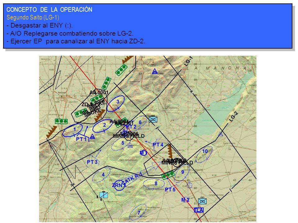 CONCEPTO DE LA OPERACIÓN Segundo Salto (LG-1) - Desgastar al ENY (:). - A/O Replegarse combatiendo sobre LG-2. - Ejercer EP para canalizar al ENY haci