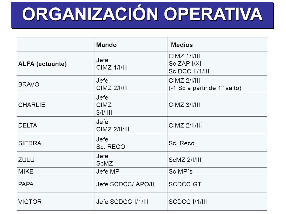 MandoMedios ALFA (actuante) Jefe CIMZ 1/I/III Sc ZAP I/XI Sc DCC II/1/III BRAVO Jefe CIMZ 2/I/III (-1 Sc a partir de 1º salto) CHARLIE Jefe CIMZ 3/I/I