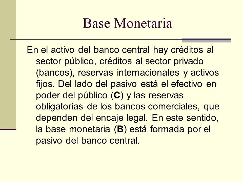 Base Monetaria En el activo del banco central hay créditos al sector público, créditos al sector privado (bancos), reservas internacionales y activos fijos.