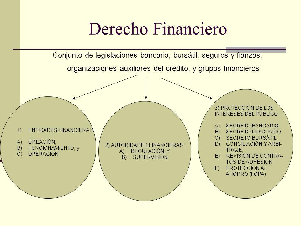 Derecho Financiero Conjunto de legislaciones bancaria, bursátil, seguros y fianzas, organizaciones auxiliares del crédito, y grupos financieros 1)ENTIDADES FINANCIERAS: A)CREACIÓN; B)FUNCIONAMIENTO; y C)OPERACIÓN 2) AUTORIDADES FINANCIERAS: A)REGULACIÓN; Y B)SUPERVISIÓN 3) PROTECCIÓN DE LOS INTERESES DEL PÚBLICO A)SECRETO BANCARIO B)SECRETO FIDUCIARIO C)SECRETO BURSÁTIL D)CONCILIACIÓN Y ARBI- TRAJE; E)REVISIÓN DE CONTRA- TOS DE ADHESIÓN; F)PROTECCIÓN AL AHORRO (FOPA)