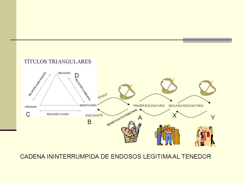 PRIMER ENDOSATARIO ENDOSANTE TÍTULO BENEFICIO PATRIMONIAL A B C D SEGUNDO ENDOSATARIO X Y CADENA ININTERRUMPIDA DE ENDOSOS LEGITIMA AL TENEDOR