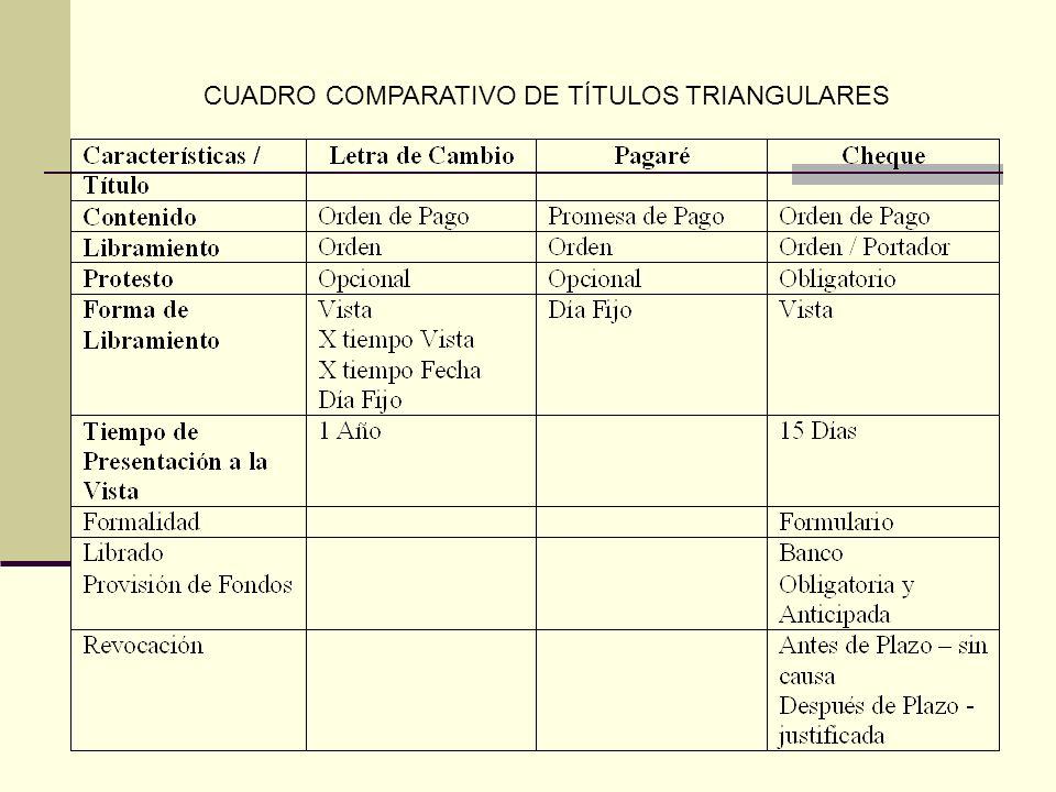 CUADRO COMPARATIVO DE TÍTULOS TRIANGULARES