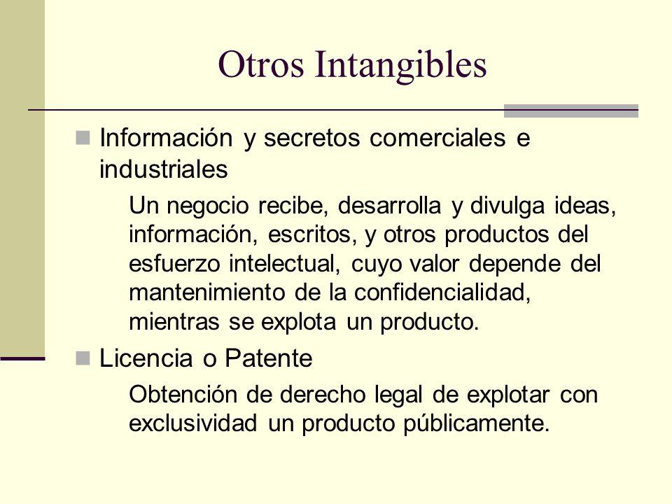 Otros Intangibles Información y secretos comerciales e industriales Un negocio recibe, desarrolla y divulga ideas, información, escritos, y otros prod
