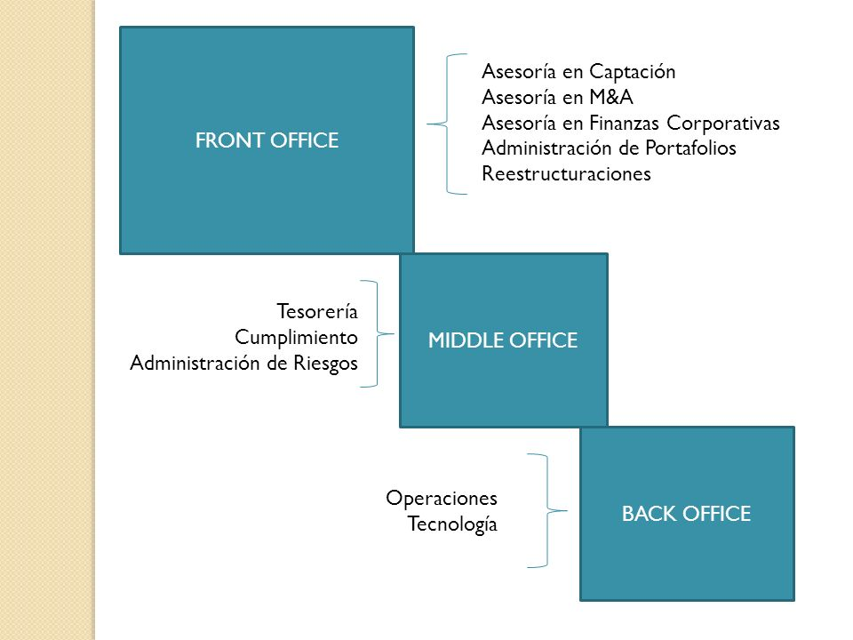 FRONT OFFICE MIDDLE OFFICE BACK OFFICE Asesoría en Captación Asesoría en M&A Asesoría en Finanzas Corporativas Administración de Portafolios Reestruct