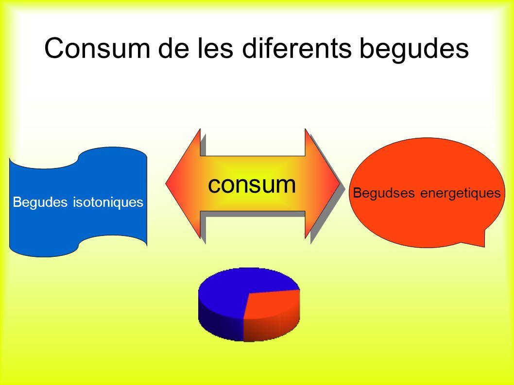 Consum de les diferents begudes consum Begudses energetiques Begudes isotoniques