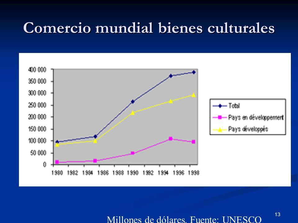 13 Comercio mundial bienes culturales Millones de dólares. Fuente: UNESCO