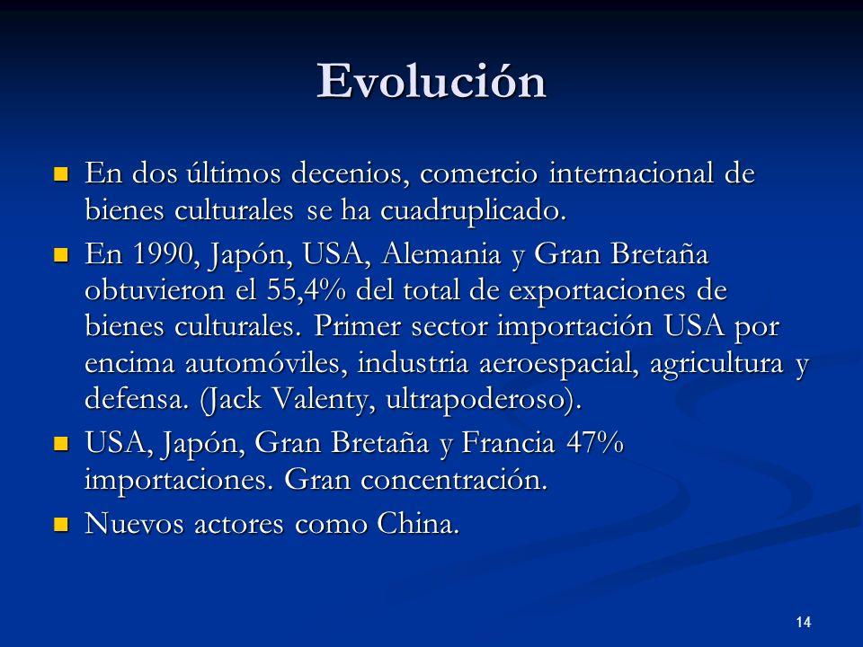 14 Evolución En dos últimos decenios, comercio internacional de bienes culturales se ha cuadruplicado. En dos últimos decenios, comercio internacional