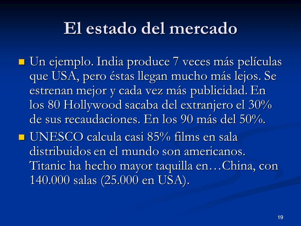 19 El estado del mercado Un ejemplo. India produce 7 veces más películas que USA, pero éstas llegan mucho más lejos. Se estrenan mejor y cada vez más