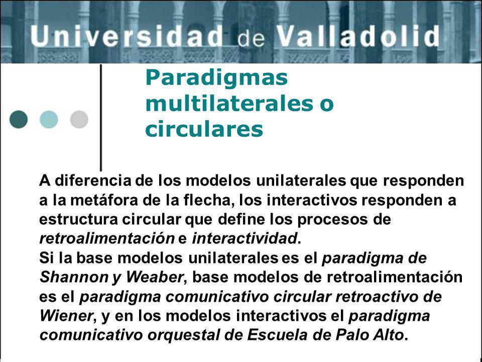 24 Paradigmas multilaterales o circulares A diferencia de los modelos unilaterales que responden a la metáfora de la flecha, los interactivos responde