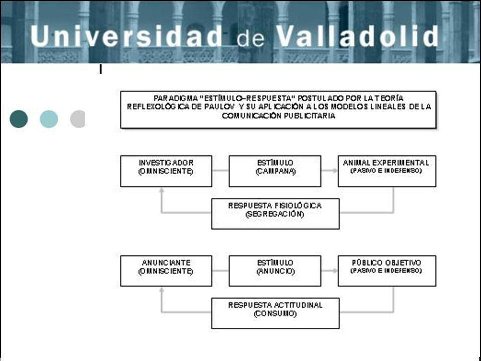 21 Los Paradigmas Unilaterales de la Comunicación se dividen en dos categorías: los modelos lineales los modelos modulares Paradigmas de la comunicación unilaterales
